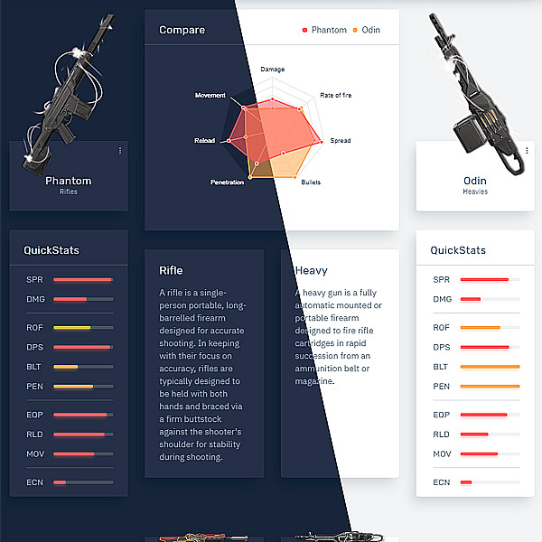 Compare Valorant weapons